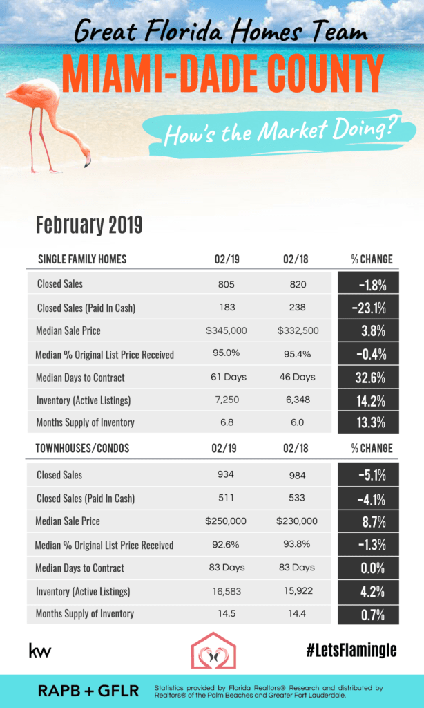 REAL ESTATE UPDATE - BROWARD COUNTY, PALM BEACH COUNTY, & MIAMI-DADE COUNTY - FEBRUARY 2019